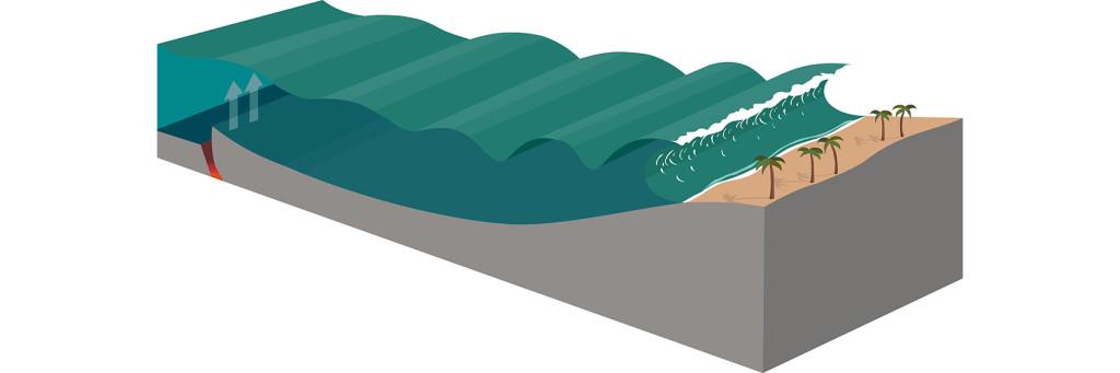 Tsunami fenomenet blev extremt känt under katastrofen i Thailand 2004.
